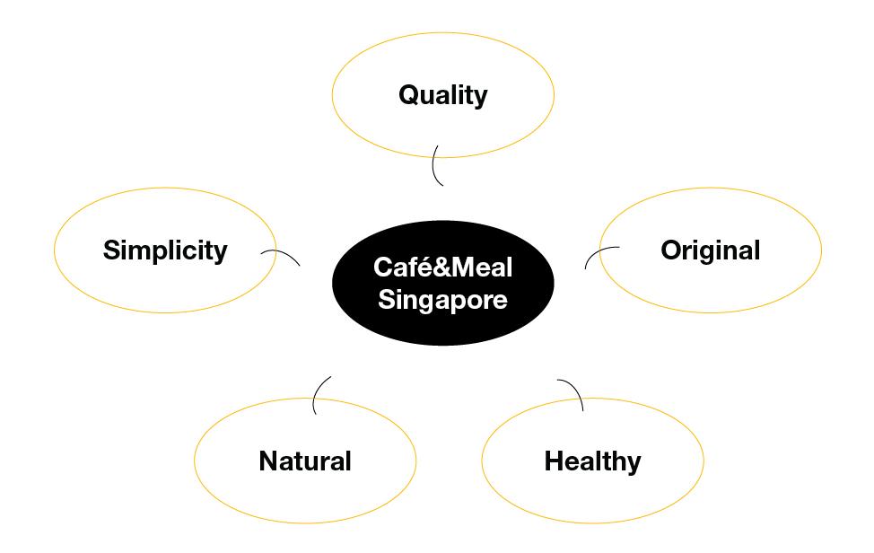 Café&Meal Diagram